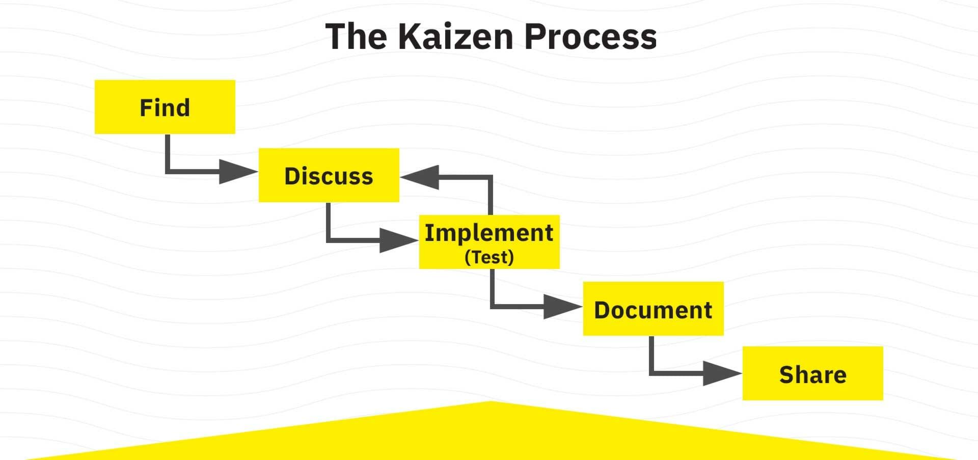 The Kaizen Process