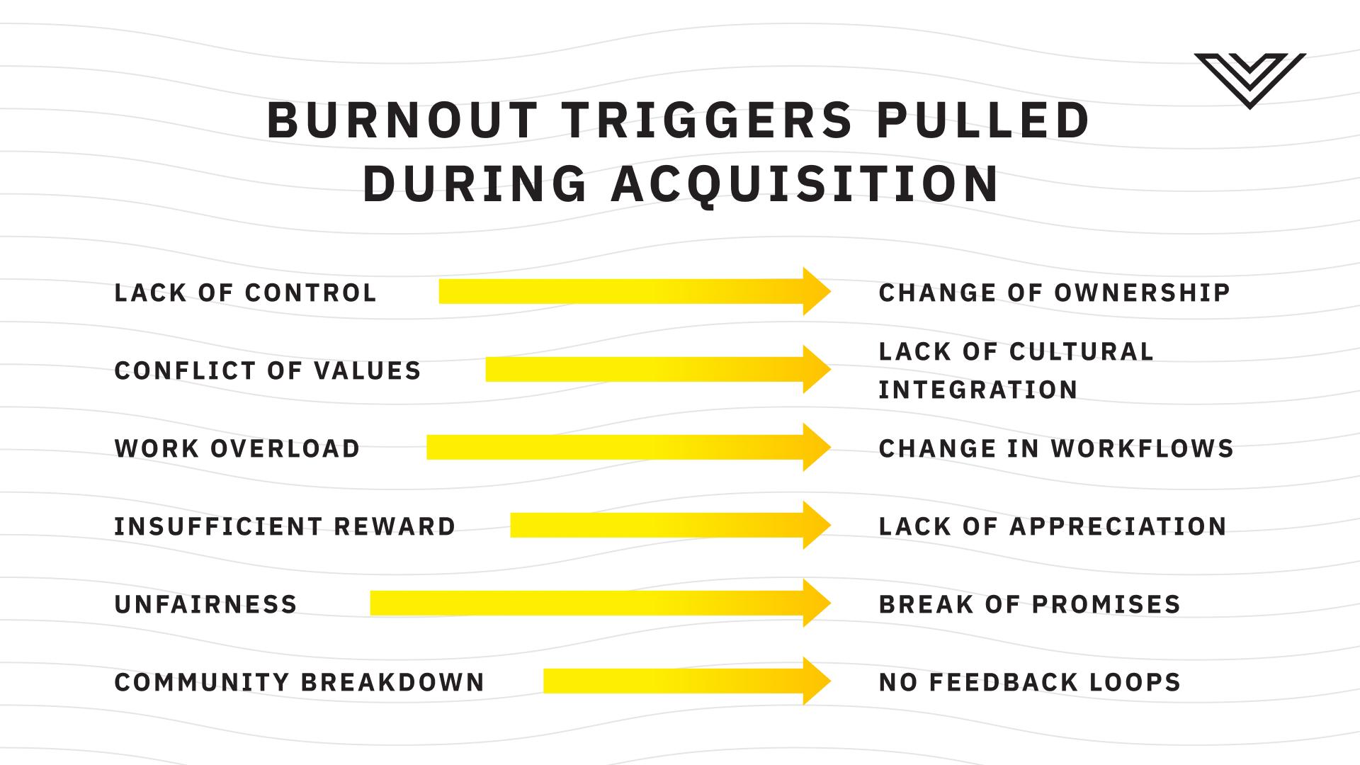 Burnout triggers