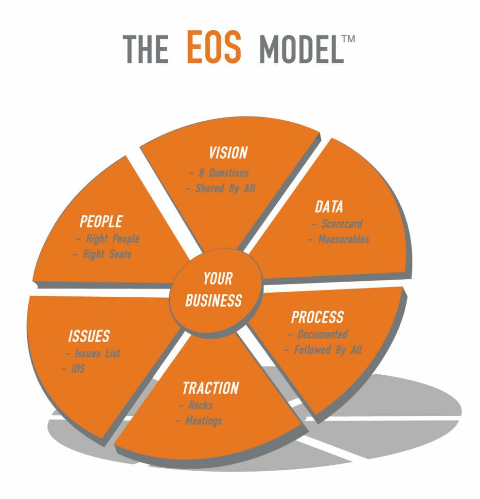 EOS_Model